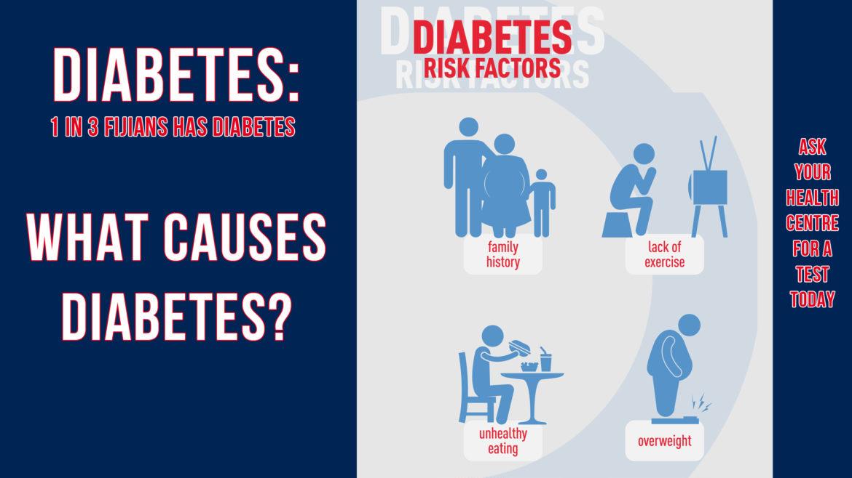 3_Diabetes_Risk-Factors We-Care